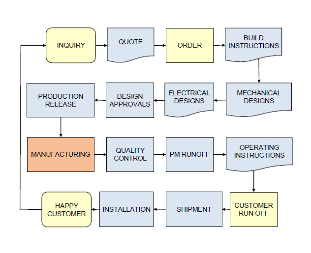 Process Flow Diagram Images Engineering Free Download